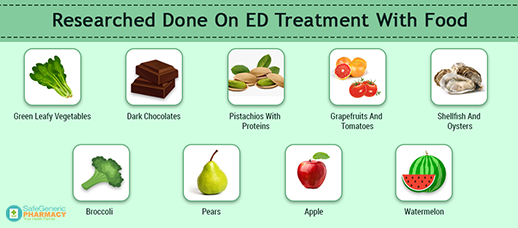 Researched Done On ED Treatment With Food