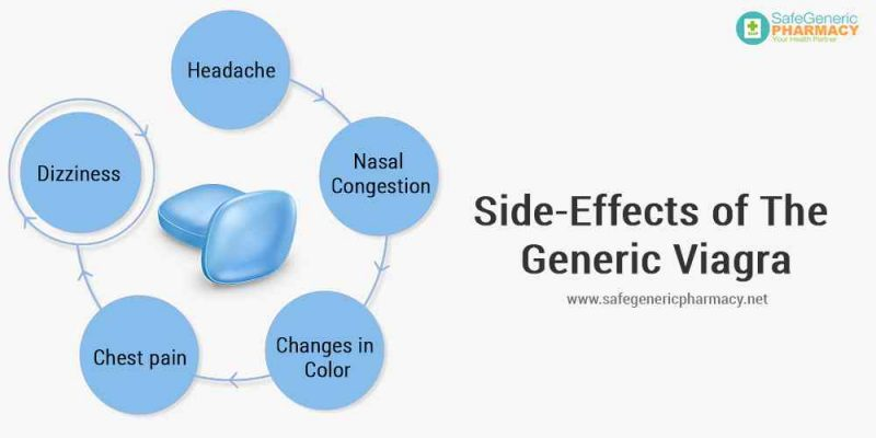 Side-Effects of the Generic Viagra