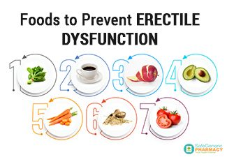 Foods to Prevent Erectile Dysfunction