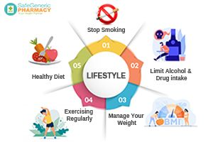 Lifestyle Changes To Treat Erectile Dysfunction