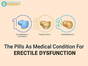 Medications for Treating Erectile Dysfunction