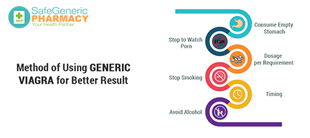Method of Using Generic Viagra for Better Results